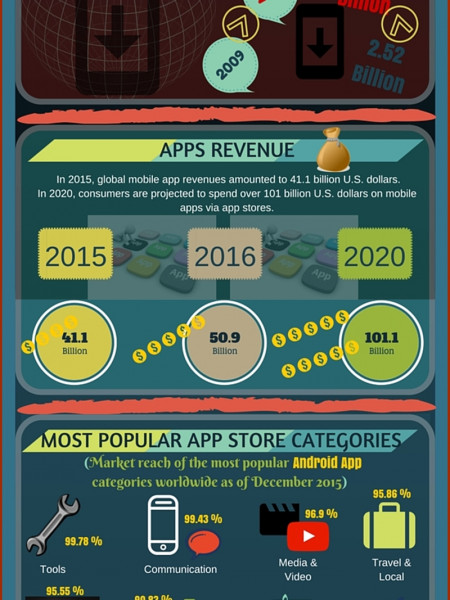 Amazing Things to Know About Mobile Apps, Do You Know? (Infographic) Infographic