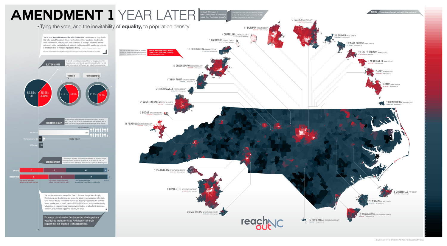Amendment 1 Year Later (NC) Infographic