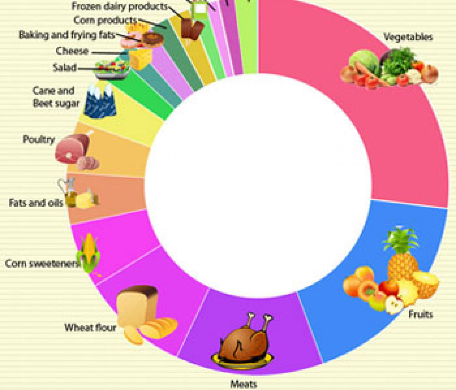 American Food Infographic Infographic