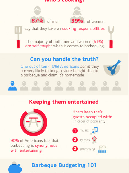 Americans Master Rewarding Ways to BBQ Infographic