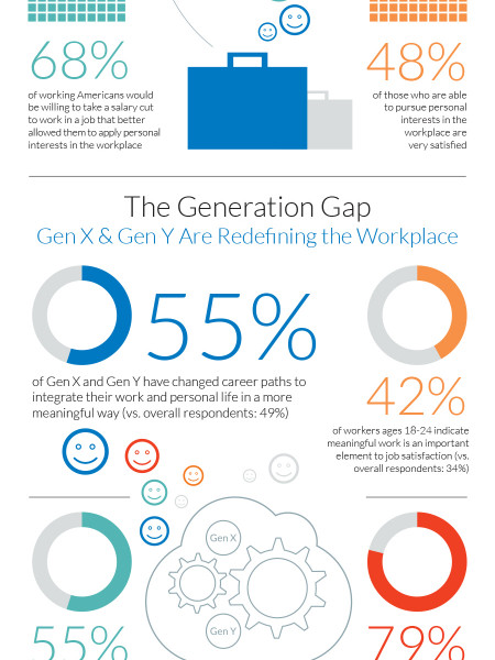 Americans are Craving Meaning at Work Infographic