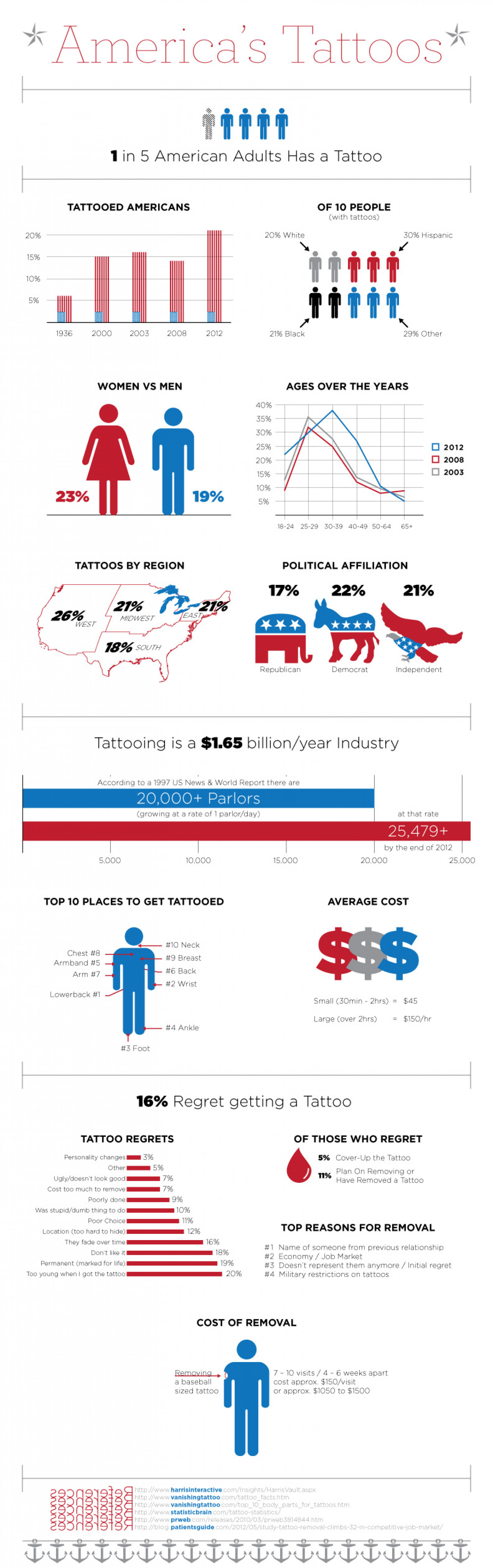 America's Tattoos Infographic