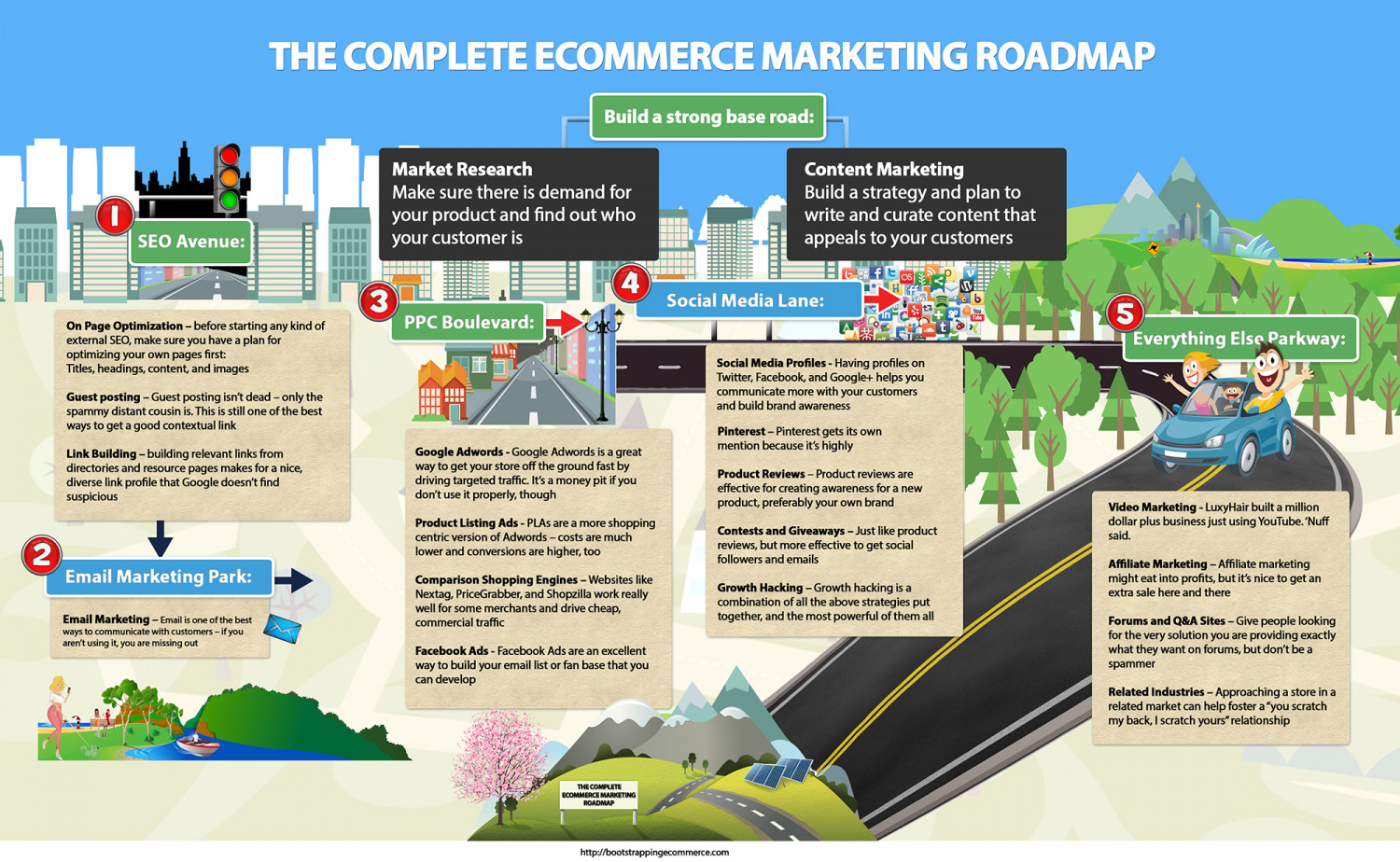 The Complete Ecommerce Marketing Roadmap | Visual.ly