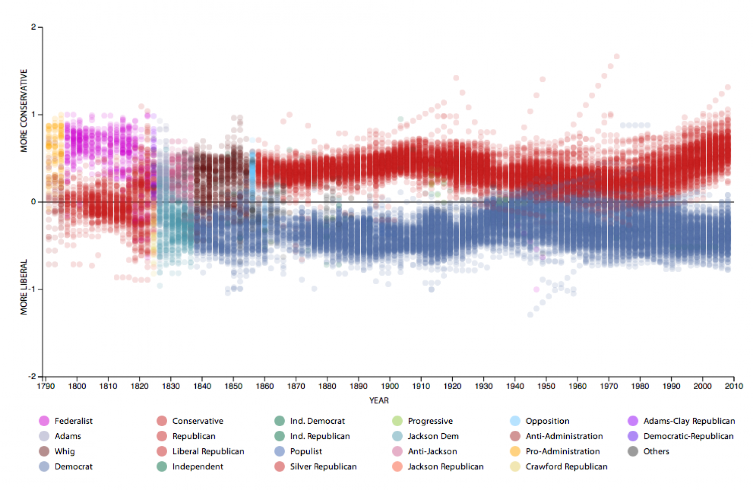 An Ideological History of the U.S. House of Representatives Infographic