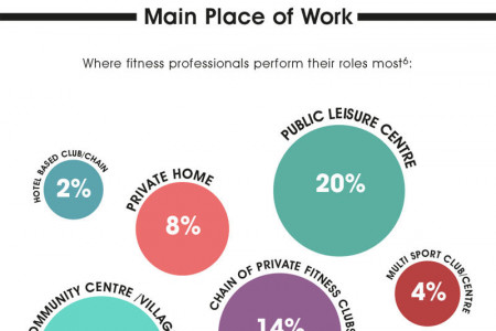 An Insider's Guide to the Fitness Industry Infographic