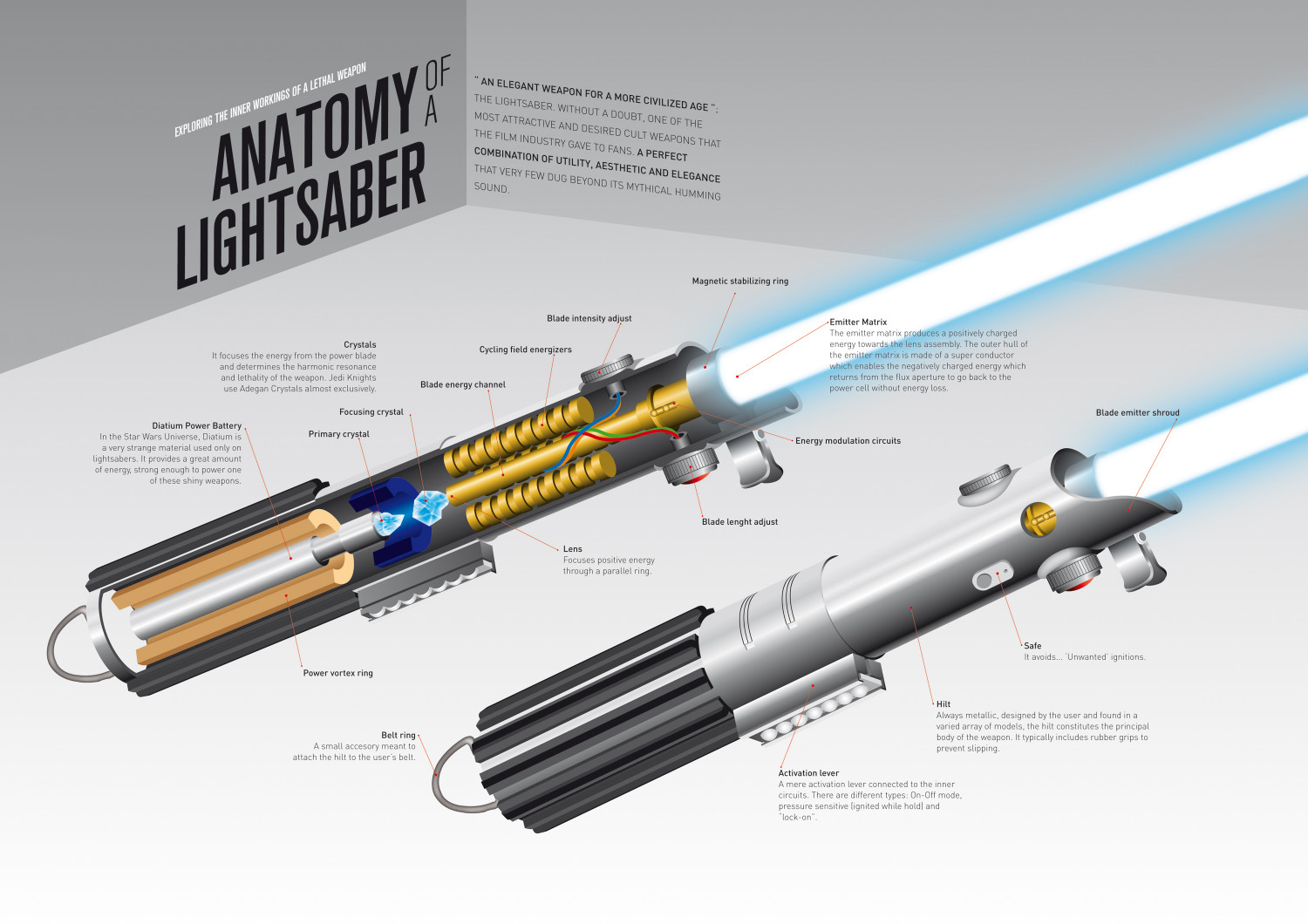 anatomy of a lightsaber visual ly