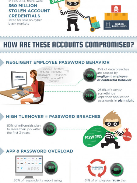 Anatomy of a Social Media Heist Infographic