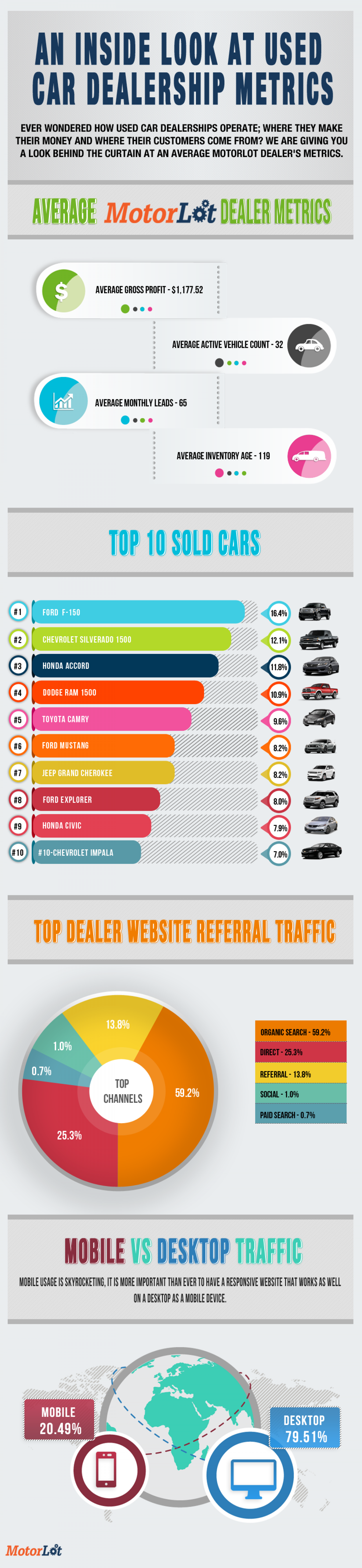 An inside Look at Used Car Dealership Metrics Infographic