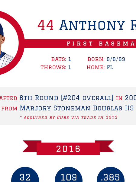 Anthony Rizzo - Chicago Cubs 2016 MLB Player Infographic Infographic