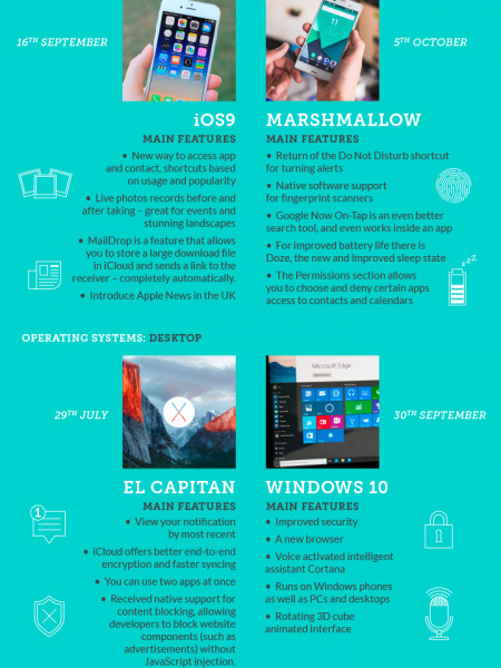 Apadmi - The Best Tech of 2015  Infographic