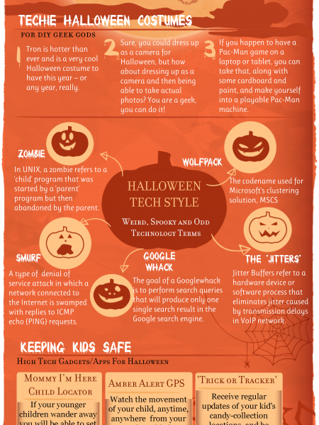 Have yourself a digital Halloween this year Infographic
