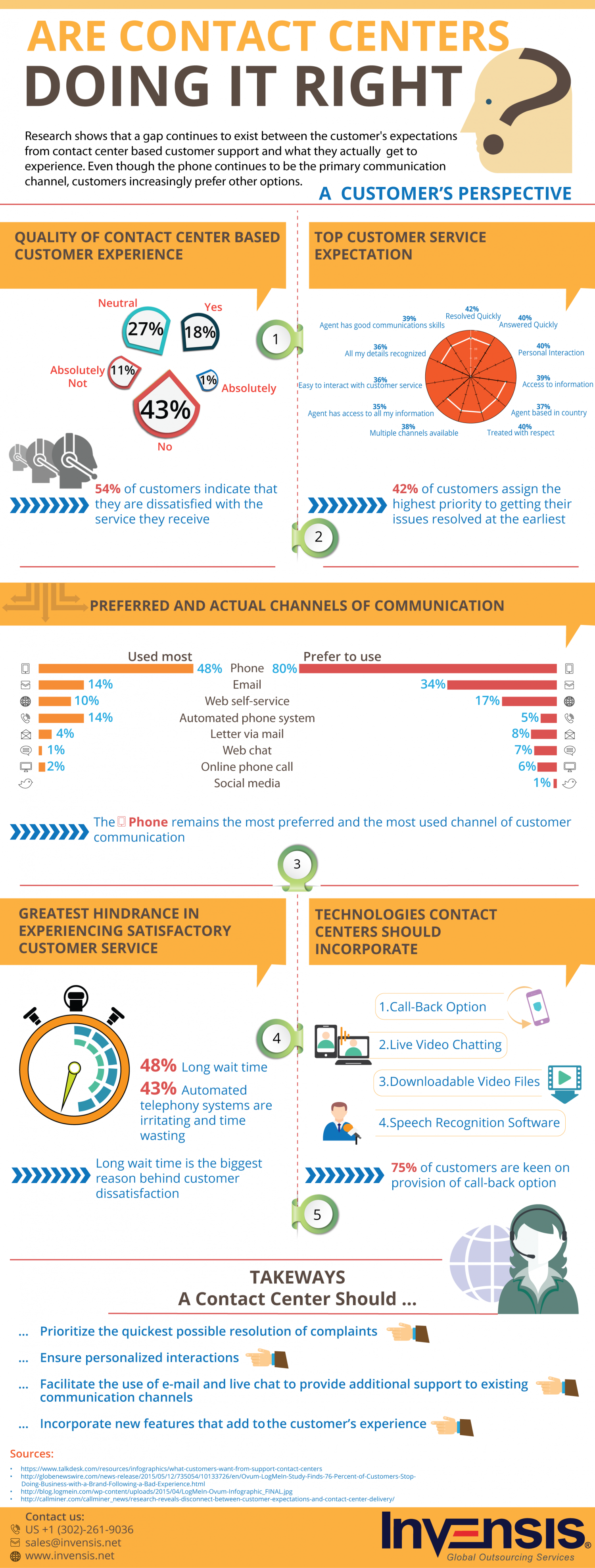 Are Contact Centers Doing it Right? – Customers' Perspective Infographic