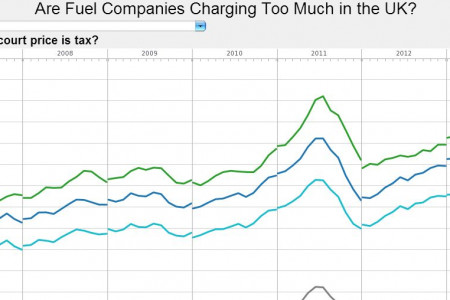 Are Fuel Companies Charging Too Much in the UK Infographic