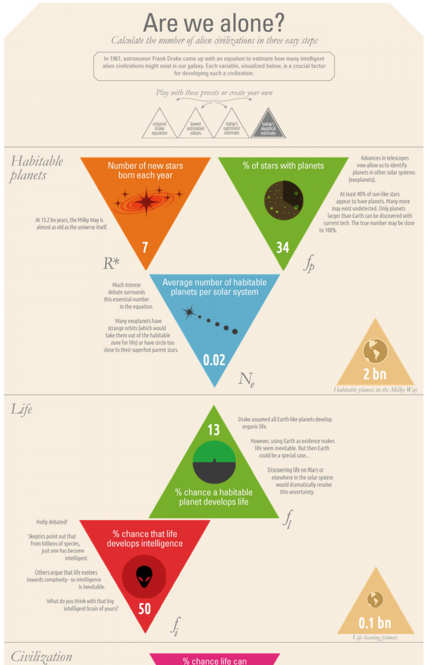 Are We Alone? Infographic