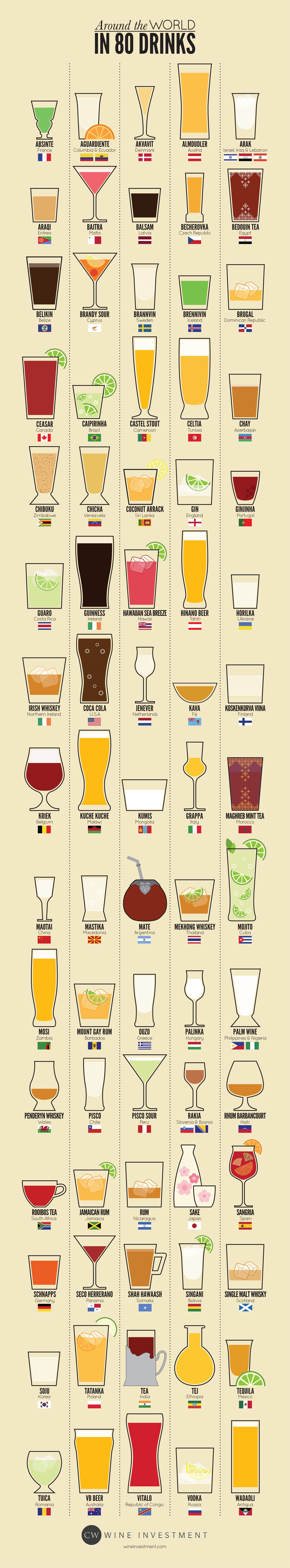 Around the World in 80 Drinks Infographic