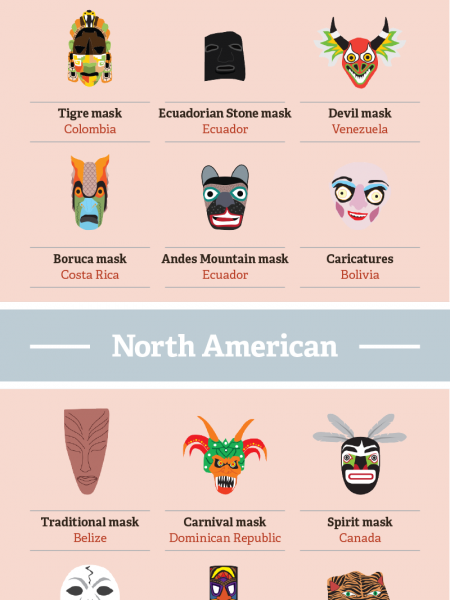 Around the World in 80 Masks Infographic