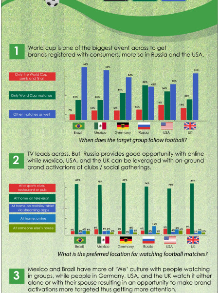 Art of Capturing the Attention of a Multicultural Football Fan Base! Infographic