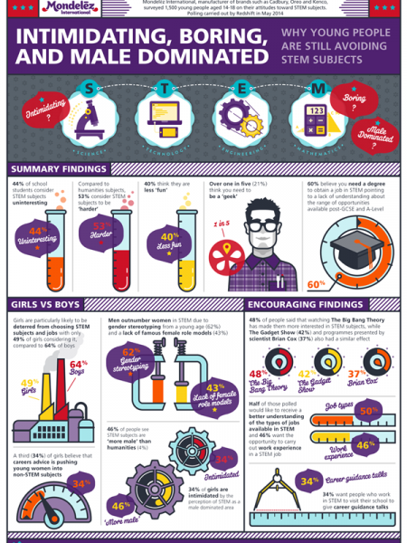 Attitudes Towards STEM Subjects Infographic