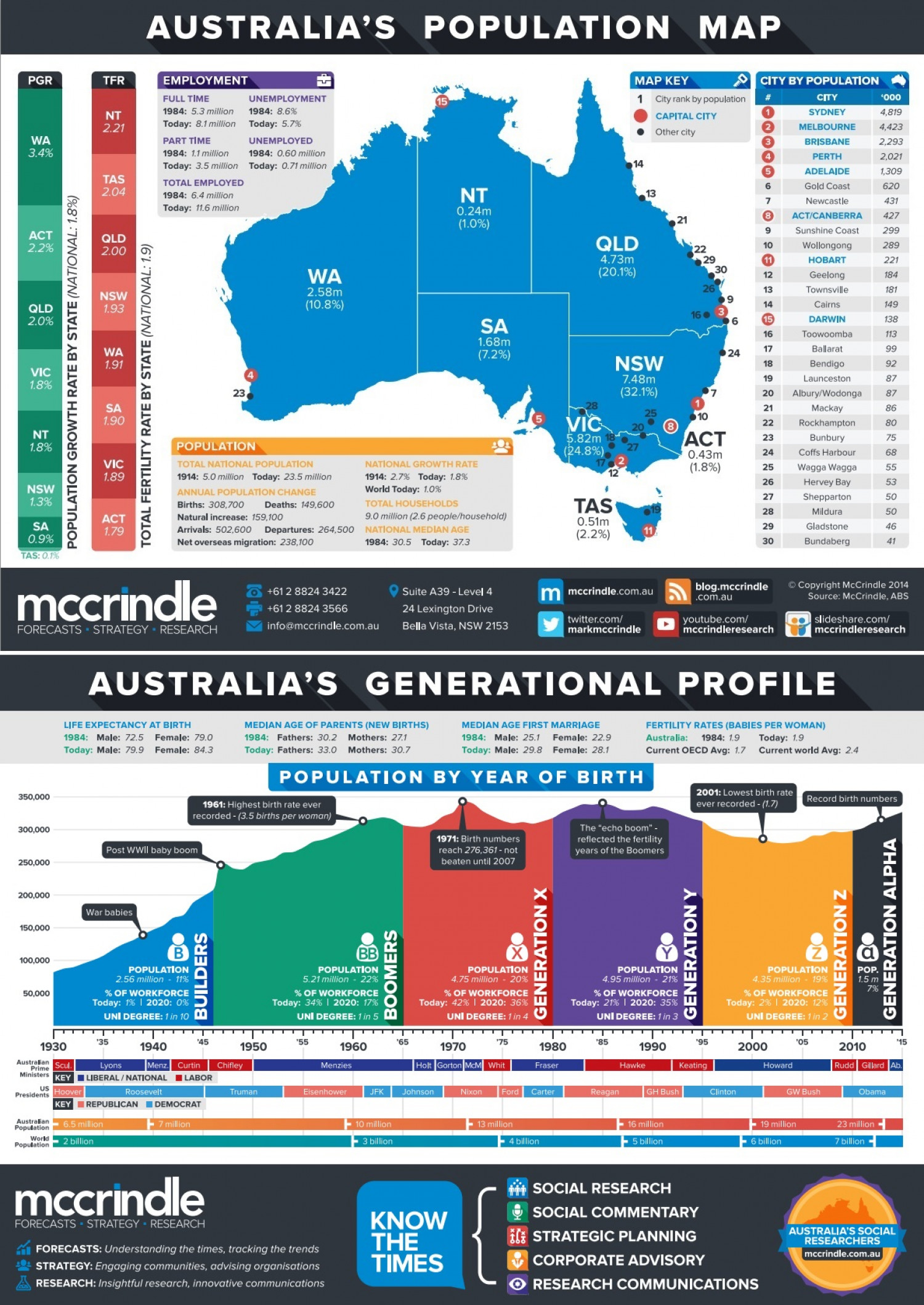Australias Population Map And Generational Profile Visually - Australia map infographic