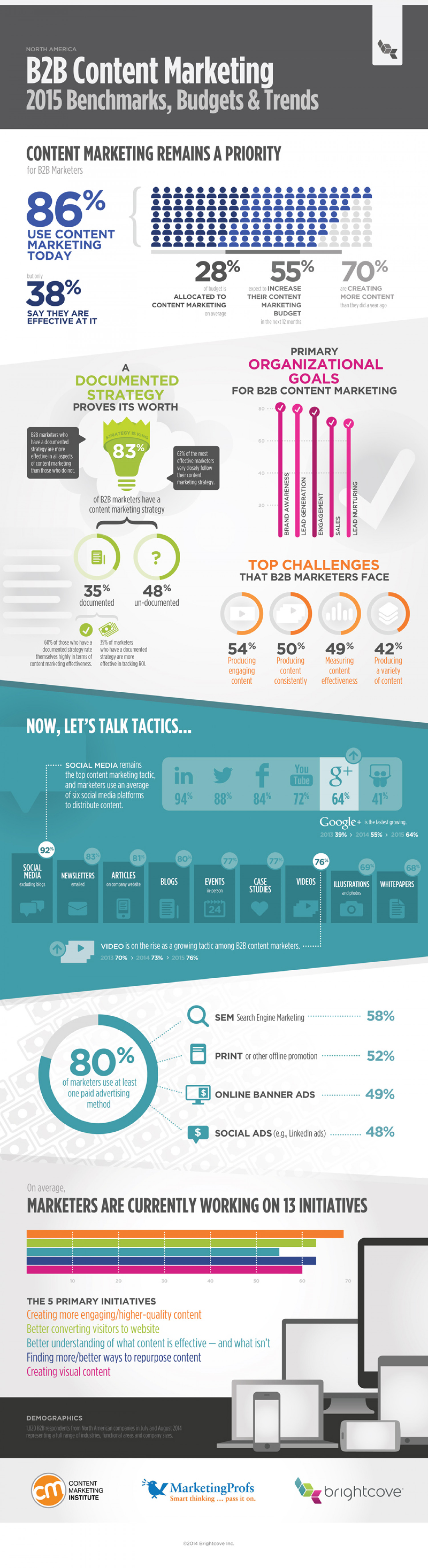 B2B Content Marketing: 2015 Benchmarks, Budgets and Trends Infographic