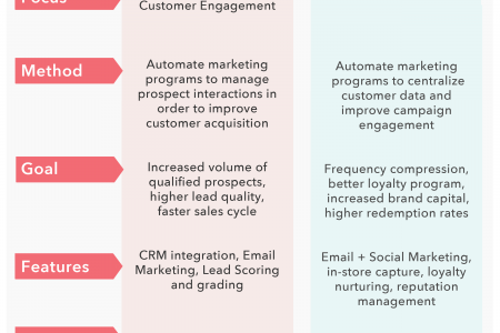 B2B vs B2C Marketing Automation Infographic