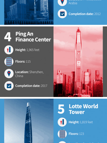 BMU Systems Support the World's Tallest Buildings Infographic