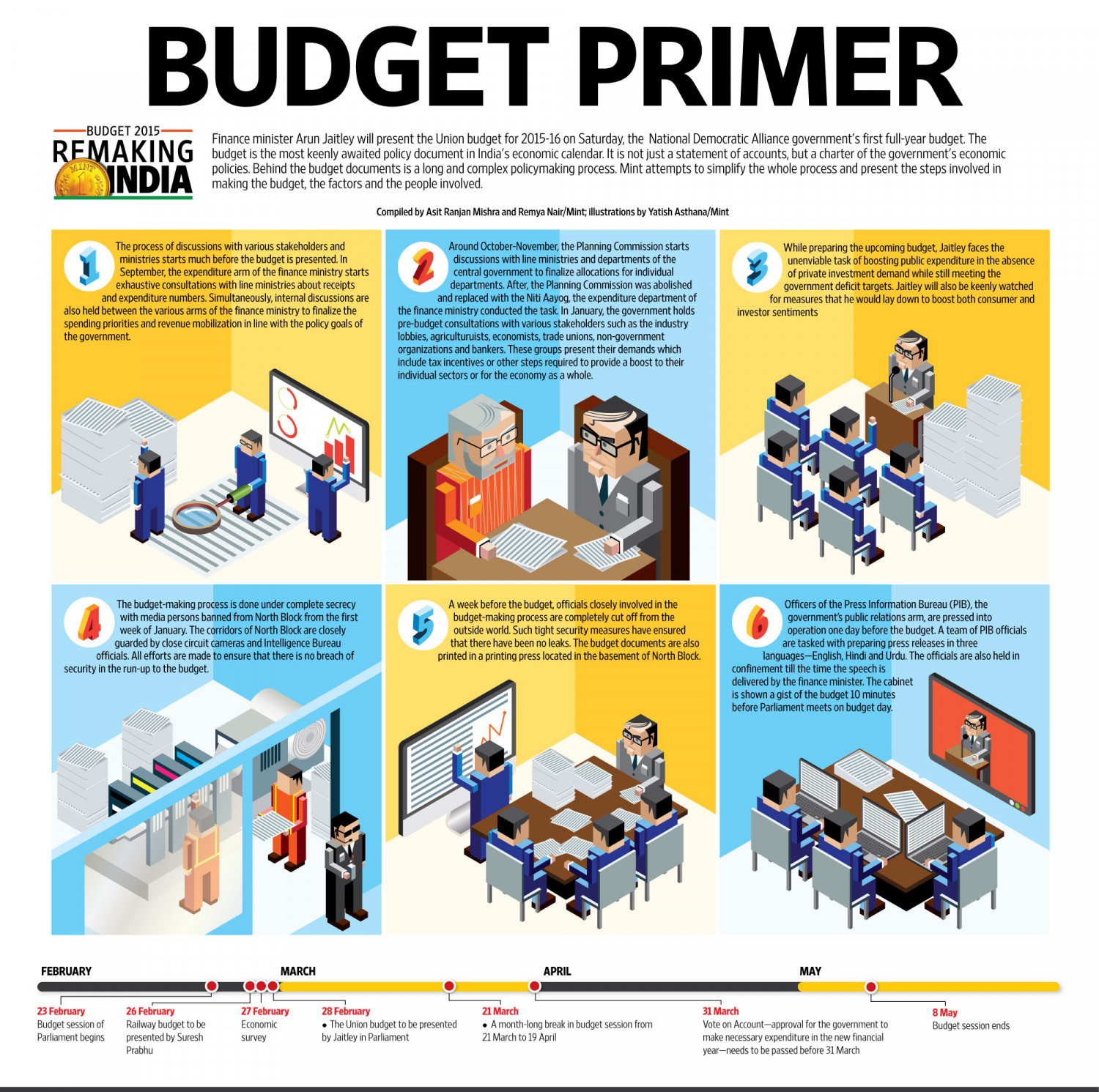BUDGET PRIMER Infographic