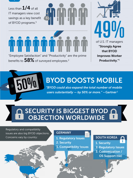 BYOD By The Numbers Infographic