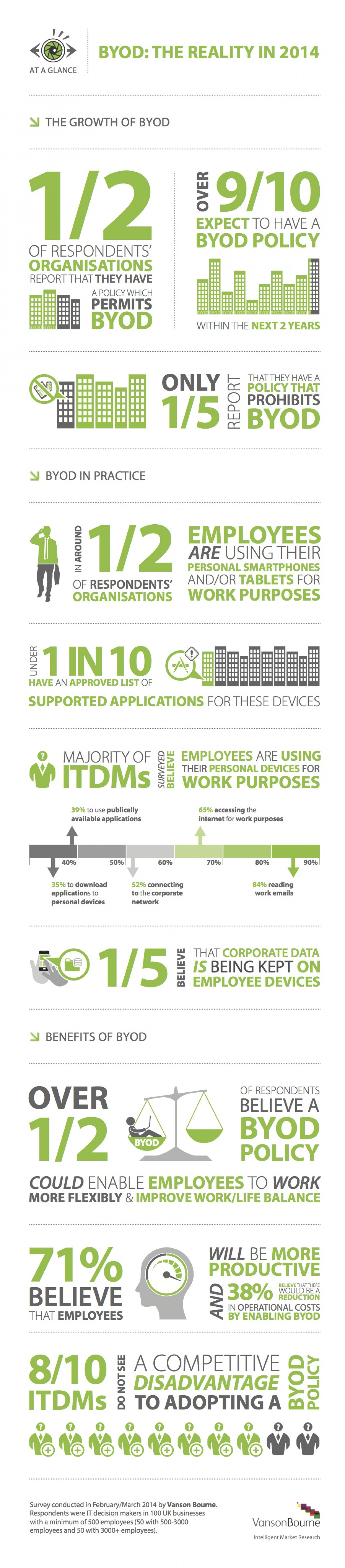 BYOD : The Reality in 2014 Infographic
