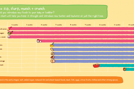 Baby Feeding Schedule Chart Infographic