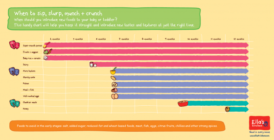 Baby Feeding Schedule Chart | Visual.Ly