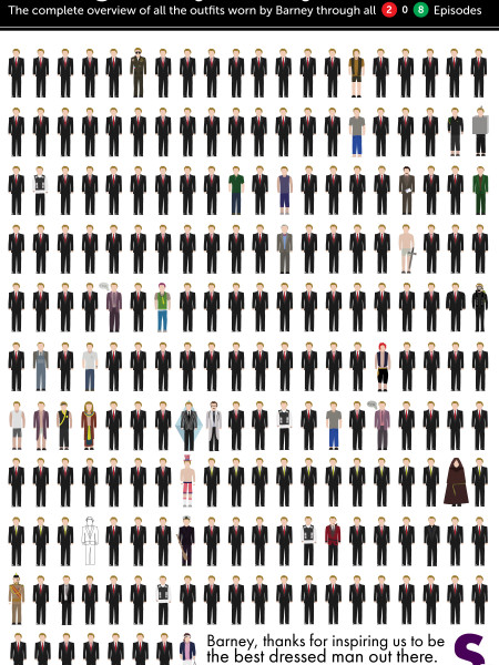 Barney Stinson's Outfits Through all 208 Episodes Infographic