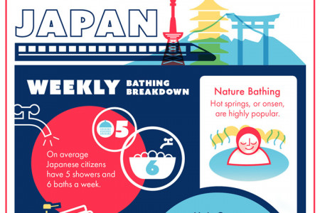Bathing Habits of the World - Explained Infographic