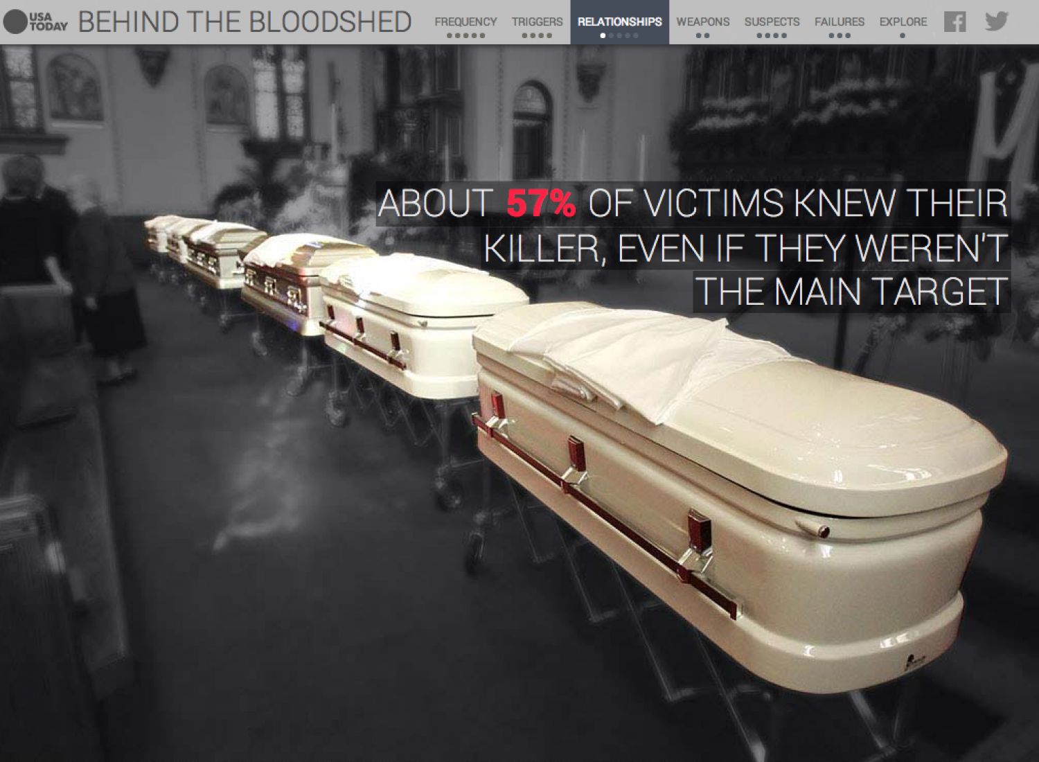 Behind the Bloodshed Infographic
