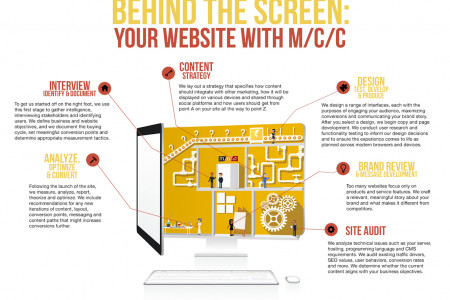 Behind the Screen: Your Website with M/C/C Infographic