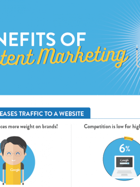 Benefits of Content Marketing Infographic