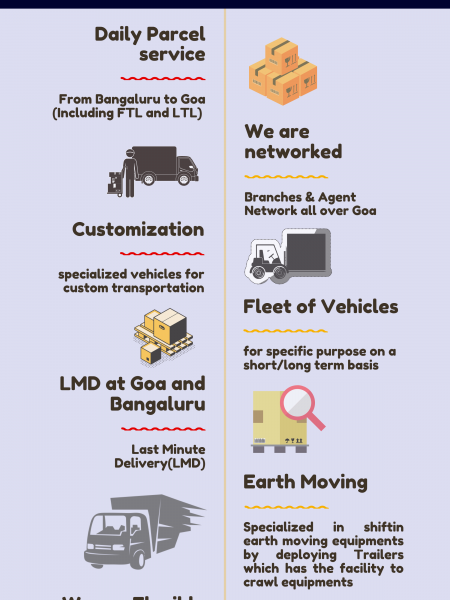 Best logistics services in Bangalore Infographic
