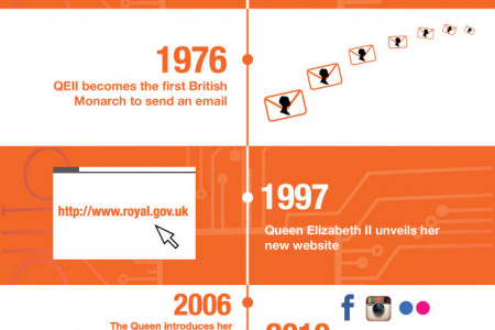 Bet You Didn't Know the Queen of England was This Tech Savvy!  Infographic
