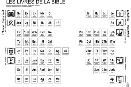 Bible's structure Infographic