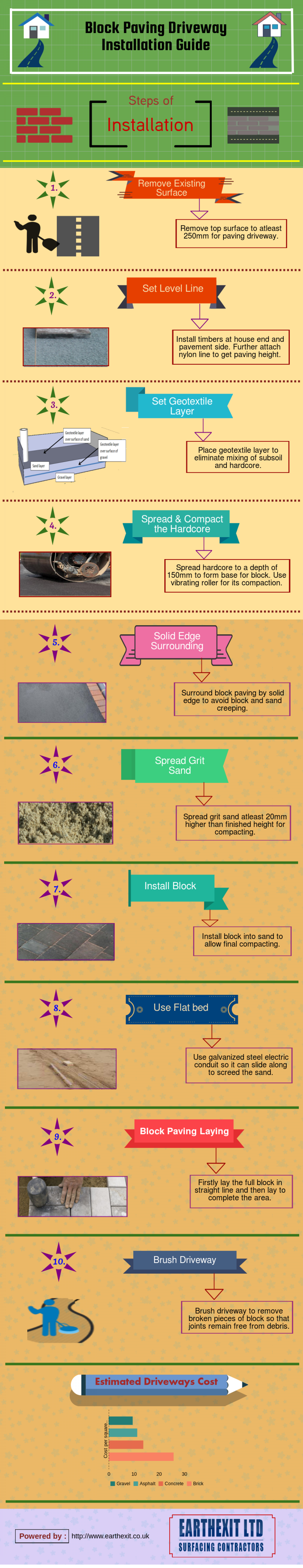 Block Paving Driveway Installation Guide Infographic
