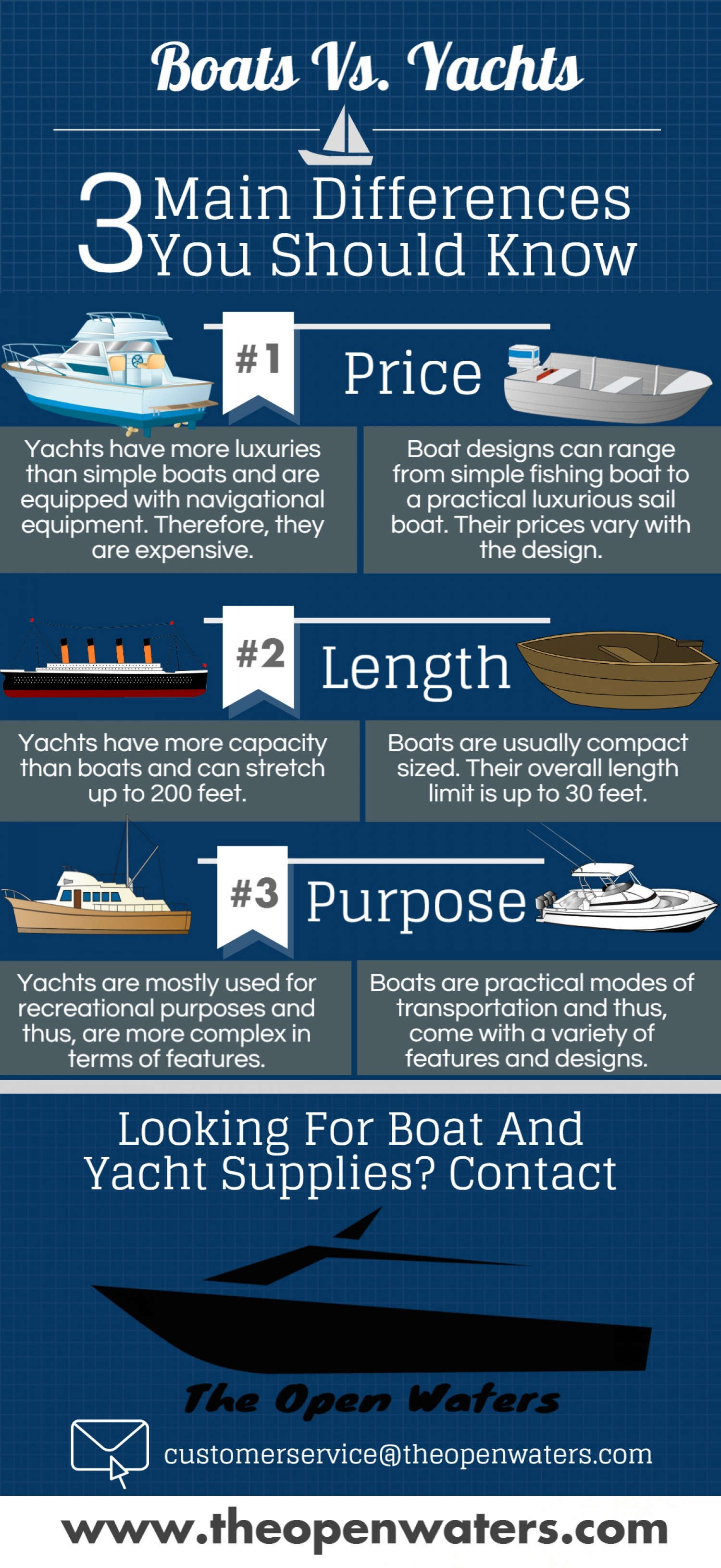 Boating Supplies | Boat Parts and Accessories – The Open Waters Infographic