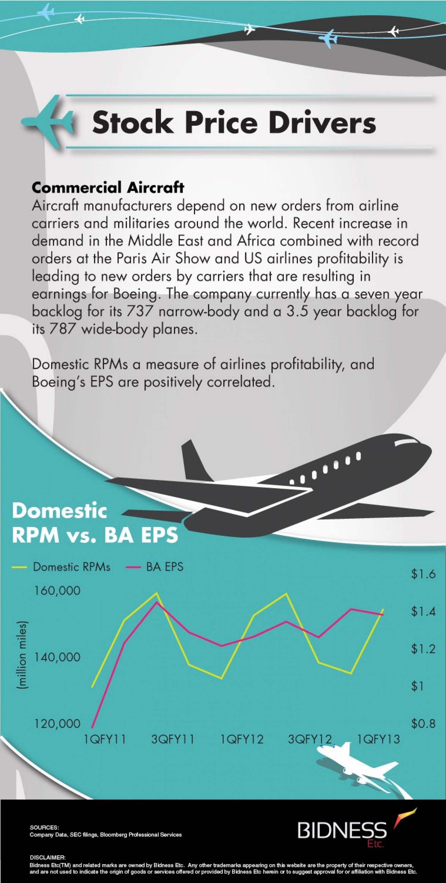 Boeing (BA) Stock Price Drivers Infographic