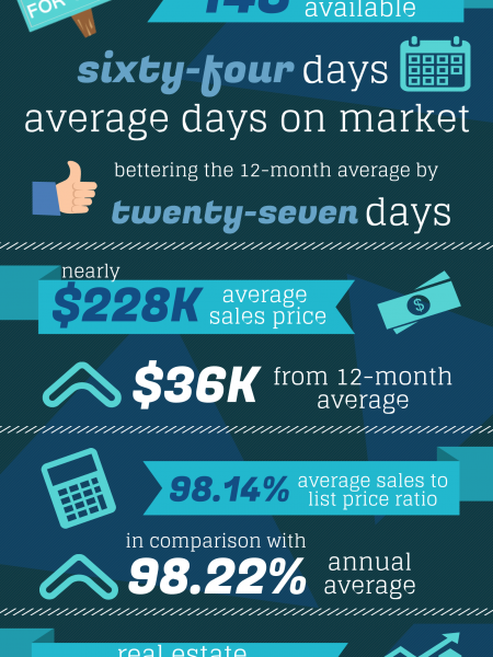Bonaire GA Real Estate Market in December 2014 Infographic