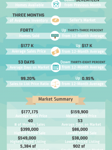 Bonaire GA Real Estate Market in March 2015 Infographic