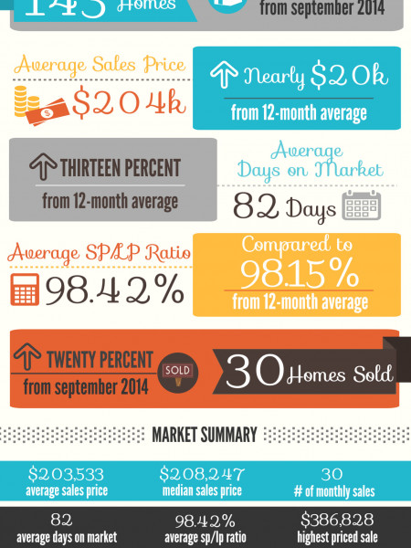 Bonaire GA Real Estate Market in October 2014 Infographic