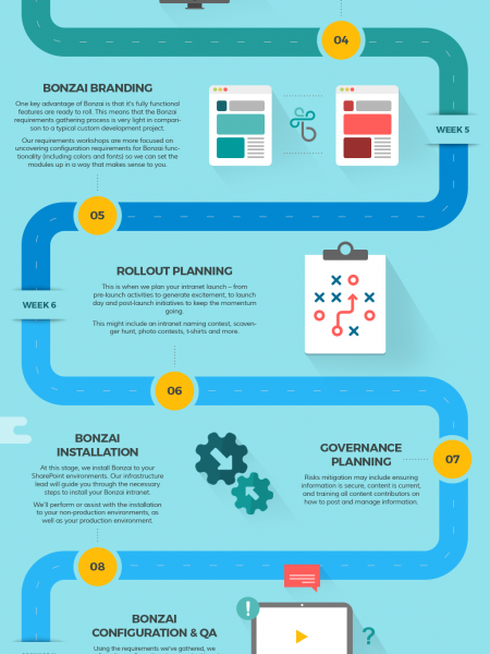 Bonzai Intranet Delivery Roadmap Infographic