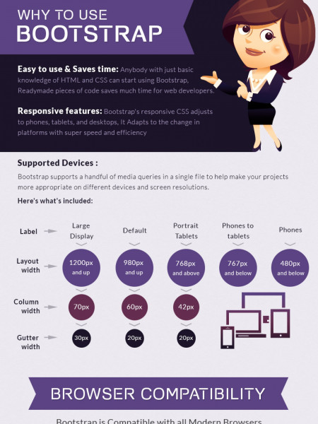 Bootstrap Framework – Ultimate Responsive Features Infographic