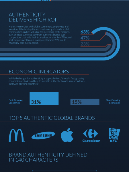 Brand Authenticity: By the Numbers Infographic
