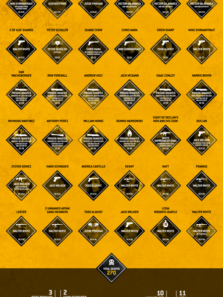 Breaking Bad List of Deaths Infographic