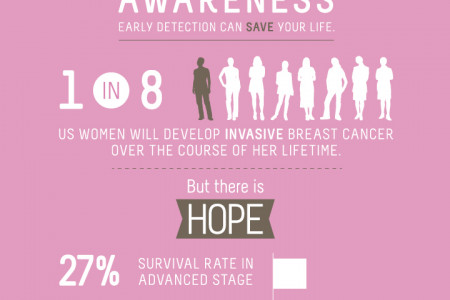 Breast Cancer Awareness Infographic